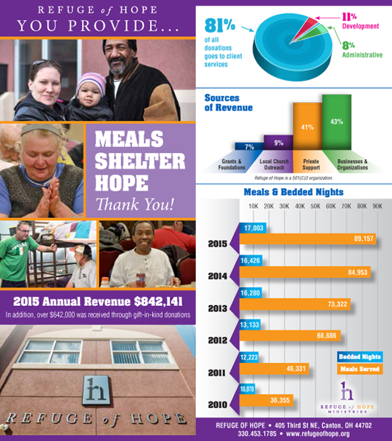 Refuge of Hope 2015 Annual Report